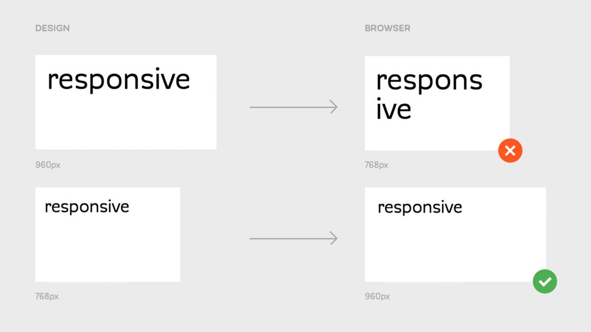 responzívny dizajn sa zväčšuje, nie zmenšuje